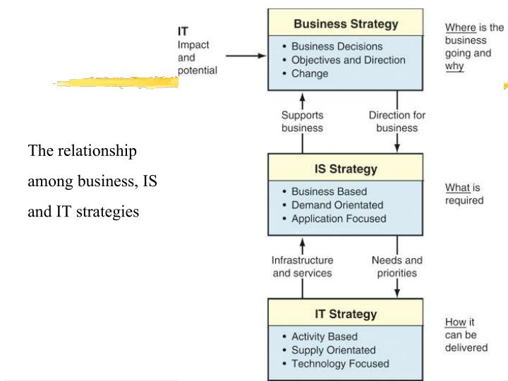 The relationship among business, IS and IT strategies