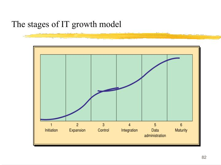 The stages of IT growth model
