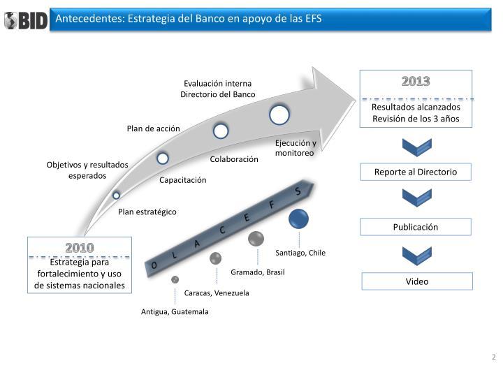 Antecedentes: Estrategia del Banco en apoyo de las EFS
