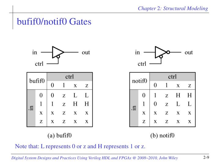 bufif0/notif0 Gates