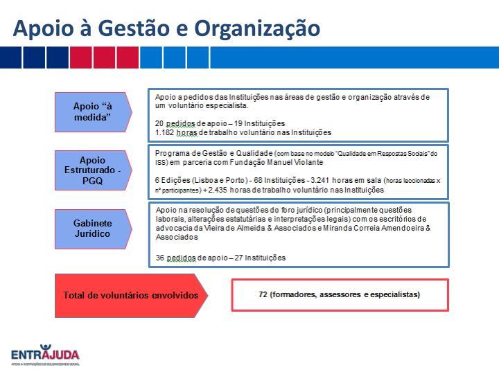 Apoio à Gestão e Organização