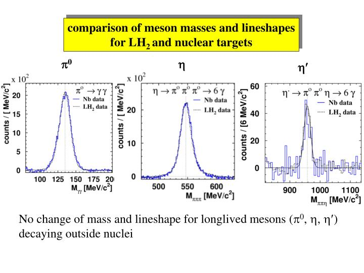 comparison of meson masses and lineshapes