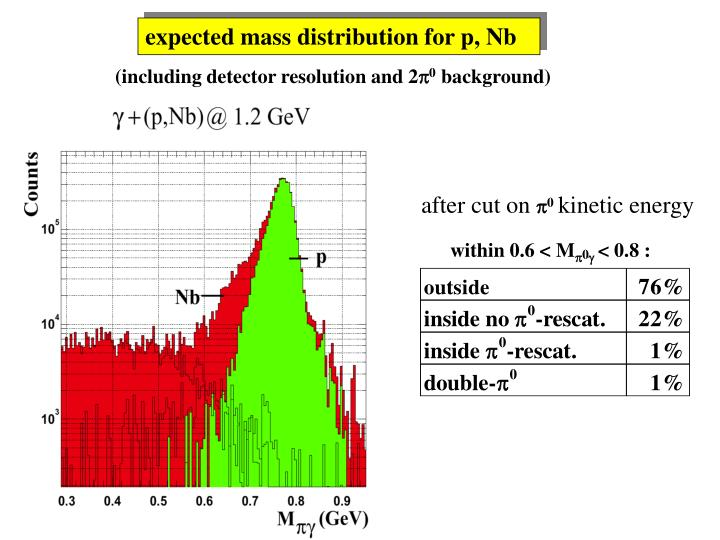 expected mass distribution for p, Nb