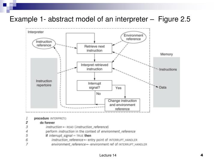 Example 1- abstract model of an interpreter –  Figure 2.5