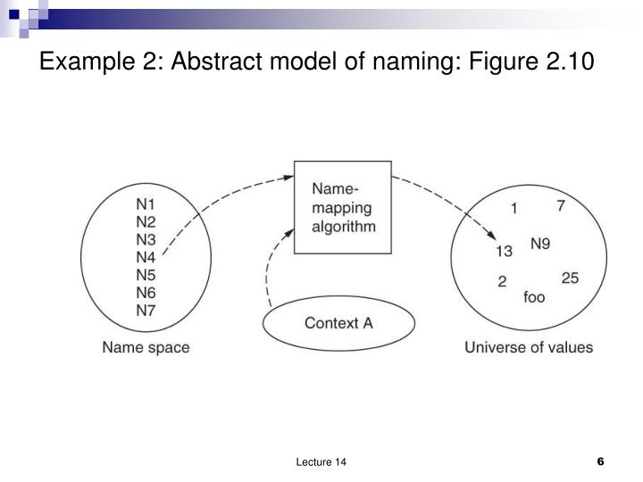 Example 2: Abstract model of naming: Figure 2.10