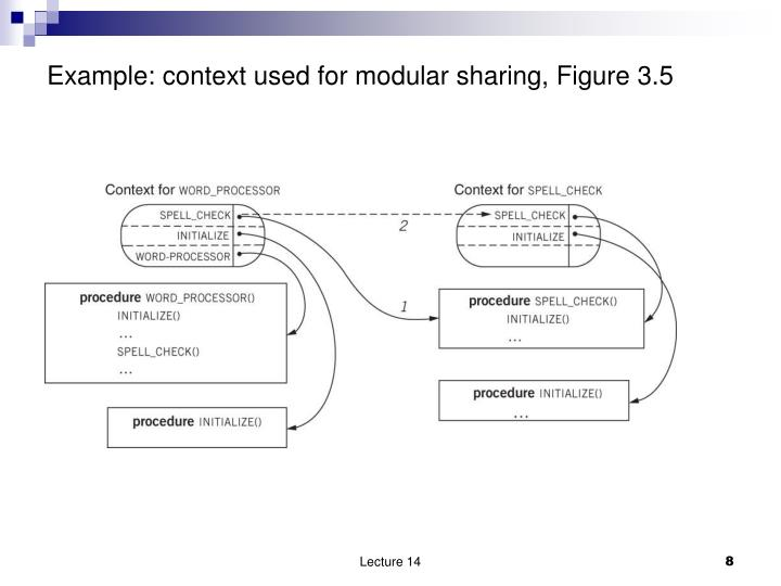 Example: context used for modular sharing, Figure 3.5