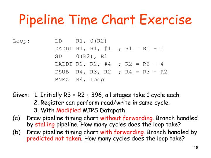 Pipeline Time Chart Exercise