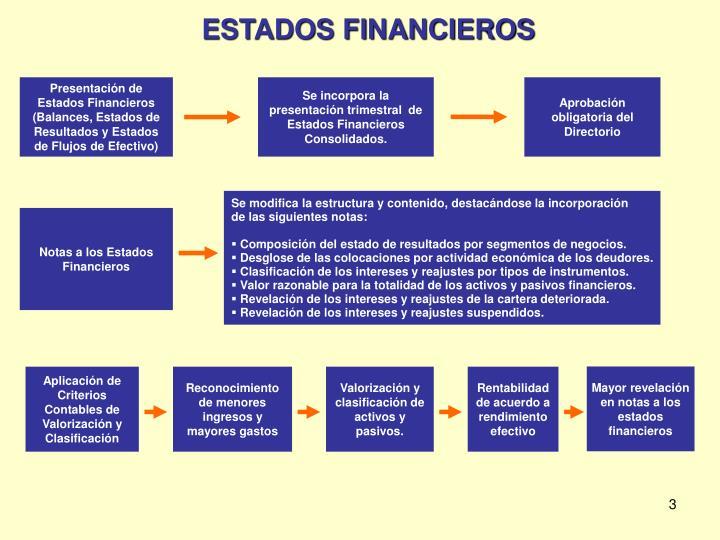 Se incorpora la presentación trimestral  de Estados Financieros Consolidados.