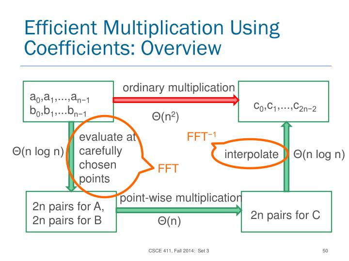 Efficient Multiplication Using Coefficients: Overview