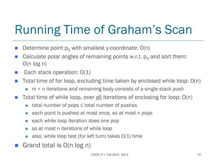 Running Time of Graham'