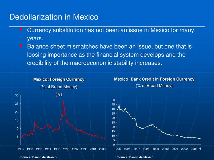 Dedollarization in Mexico