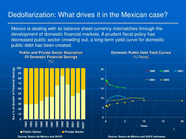 Dedollarization: What drives it in the Mexican case?