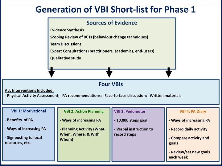 Generation of VBI Short-list for Phase 1