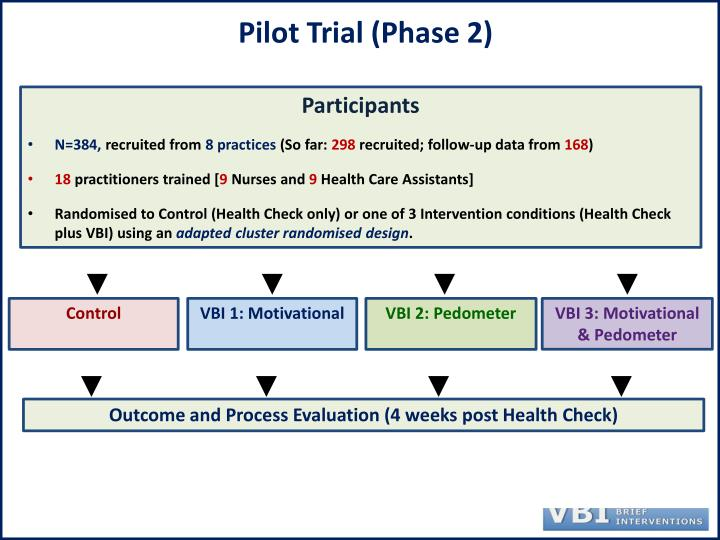 Pilot Trial (Phase 2)