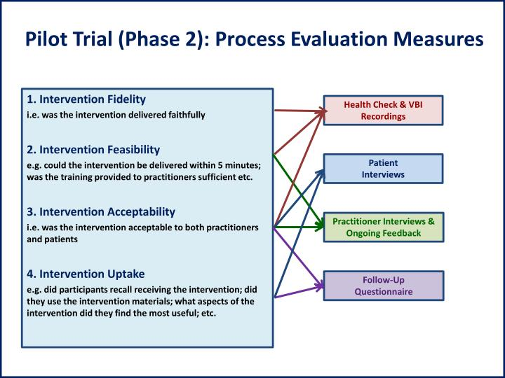 Pilot Trial (Phase