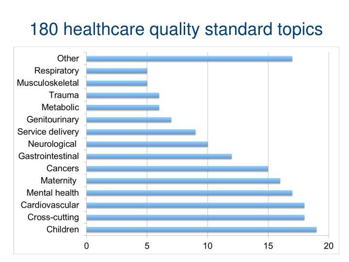 180 healthcare quality standard topics