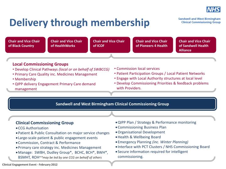 Local Commissioning Groups