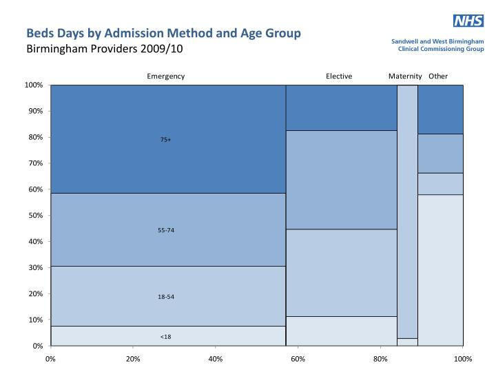 Beds Days by Admission Method and Age Group