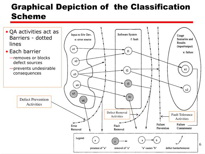 Graphical Depiction of  the Classification Scheme