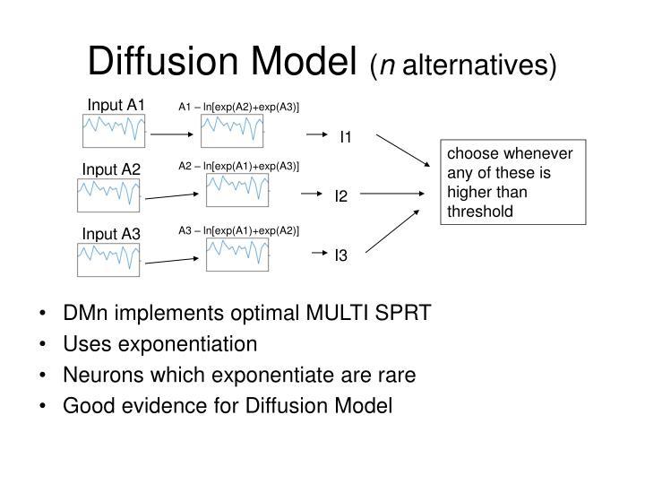 Diffusion Model