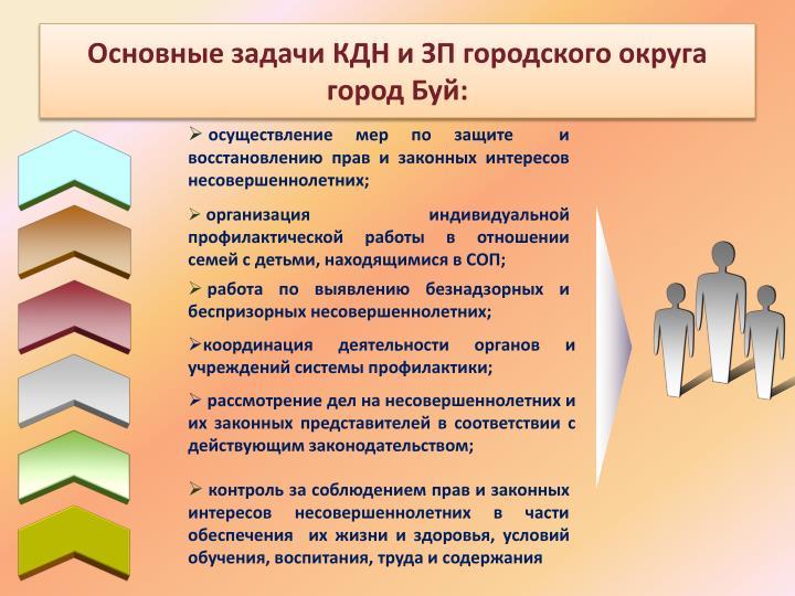 Основные задачи КДН и ЗП городского округа город Буй:
