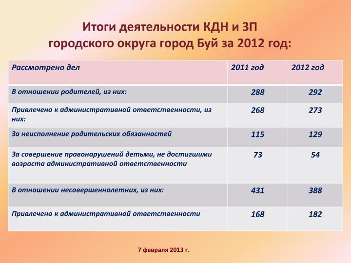 Итоги деятельности КДН и ЗП