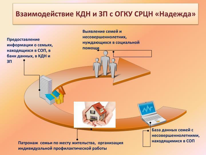 Взаимодействие КДН и ЗП с ОГКУ СРЦН «Надежда»