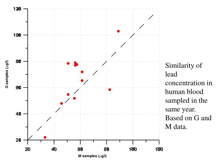 Similarity of lead concentration in human blood sampled in the same year.