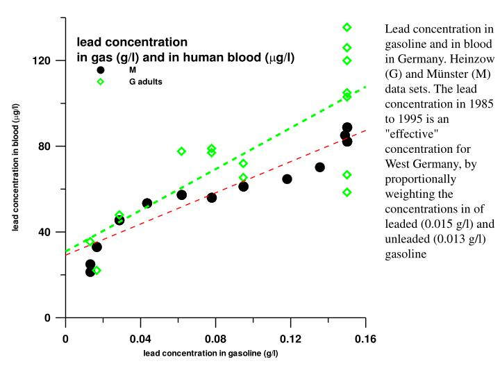 "Lead concentration in gasoline and in blood in Germany. Heinzow (G) and Münster (M) data sets. The lead concentration in 1985 to 1995 is an ""effective"" concentration for West Germany, by proportionally weighting the concentrations in of leaded (0.015 g/l) and unleaded (0.013 g/l) gasoline"