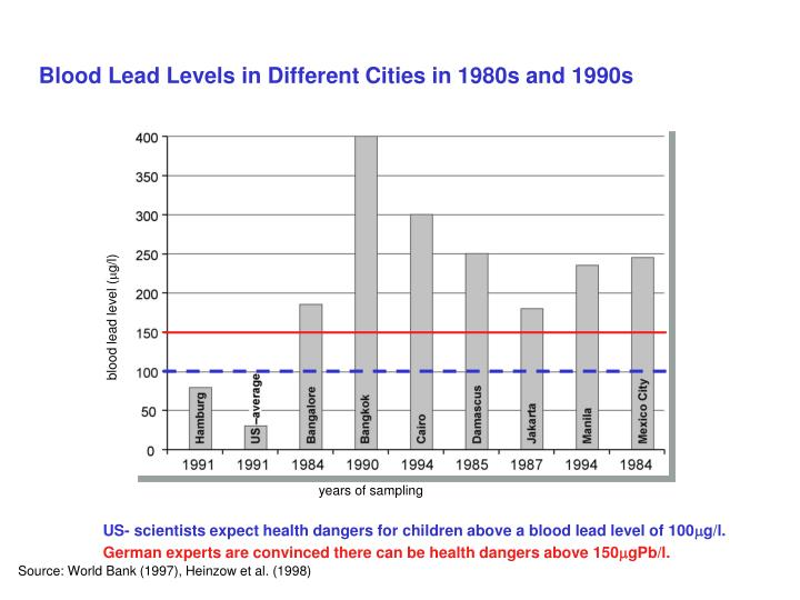 Blood Lead Levels in Different Cities in 1980s and 1990s