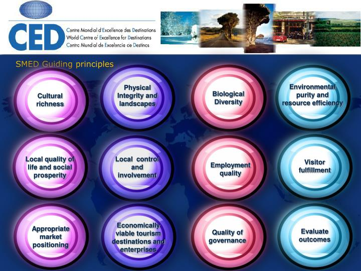 SMED Guiding principles