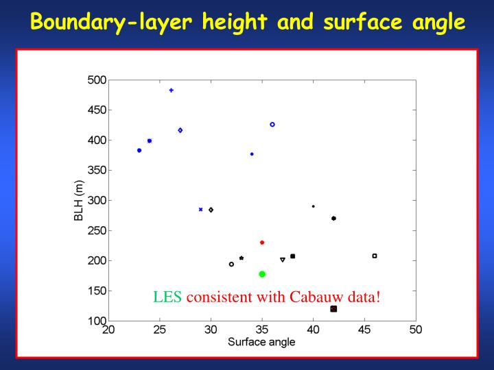Boundary-layer height and surface angle