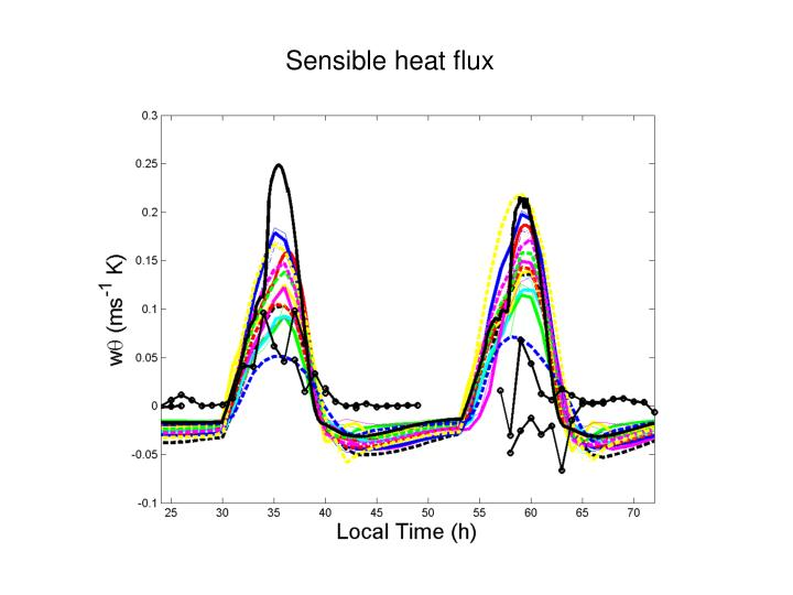 Sensible heat flux