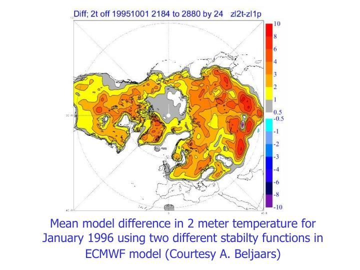 Mean model difference in 2 meter temperature for January 1996 using two different stabilty functions in ECMWF model (Courtesy A. Beljaars)