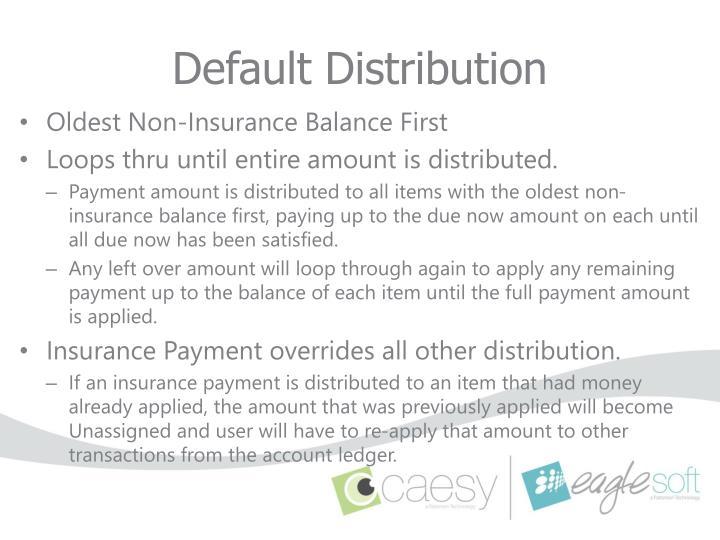 Default Distribution