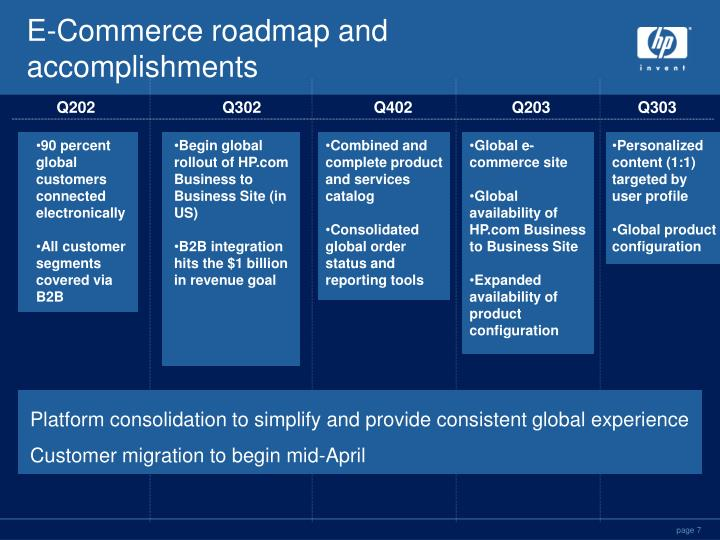 E-Commerce roadmap and accomplishments