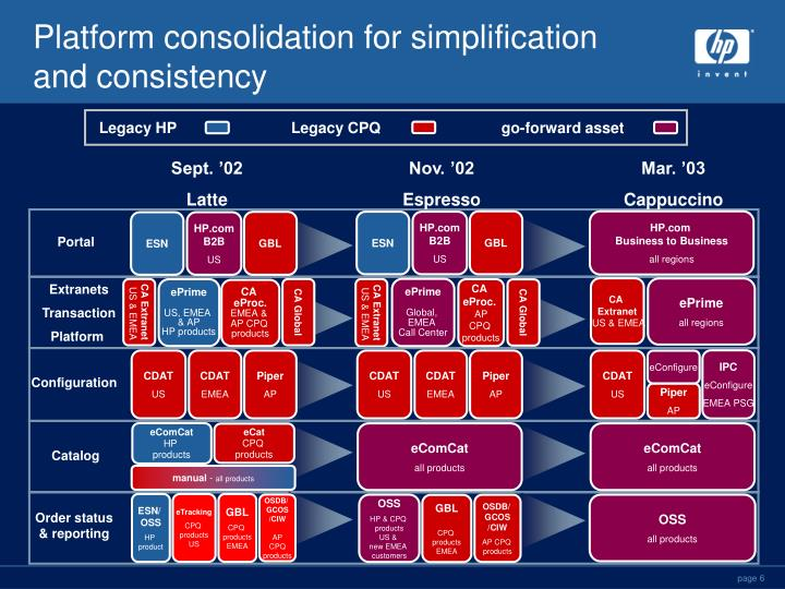 Platform consolidation for simplification