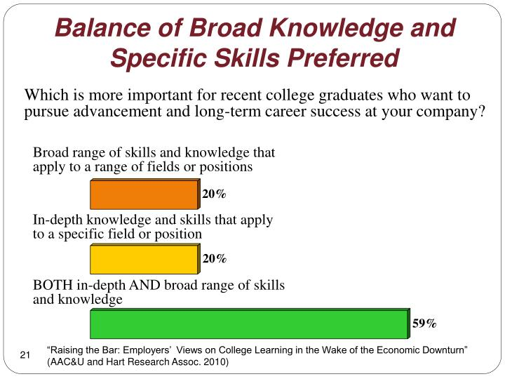 Balance of Broad Knowledge and Specific Skills Preferred