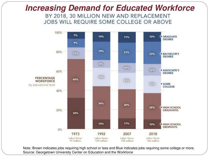 Increasing Demand for Educated Workforce