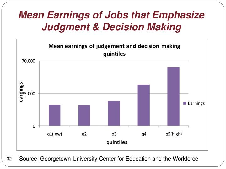 Mean Earnings of Jobs that Emphasize Judgment & Decision Making