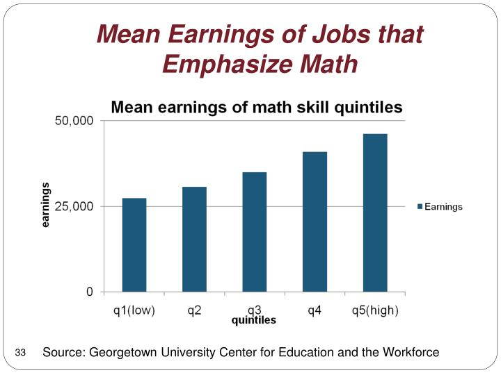 Mean Earnings of Jobs that Emphasize Math