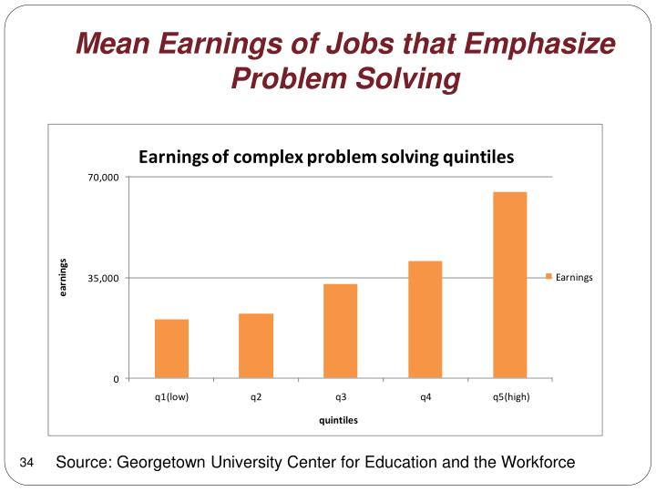 Mean Earnings of Jobs that Emphasize Problem Solving