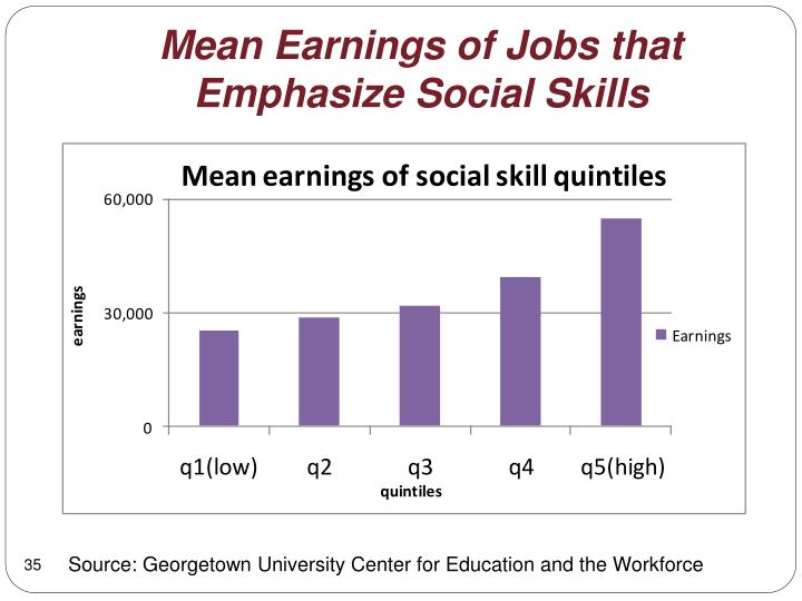 Mean Earnings of Jobs that Emphasize Social Skills