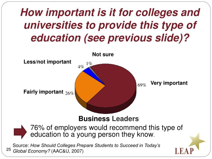 How important is it for colleges and universities to provide this type of education (see previous slide)?