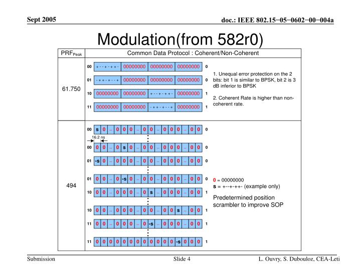 Modulation(from 582r0)