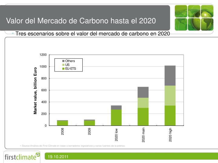 Valor del Mercado de Carbono hasta el 2020