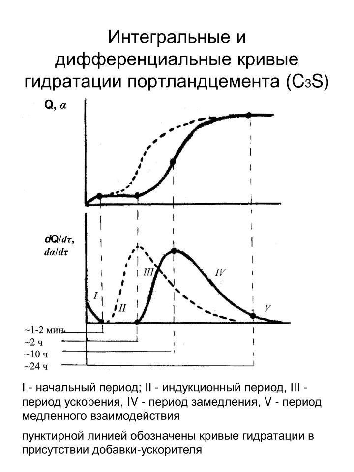 Интегральные и дифференциальные кривые гидратации портландцемента (