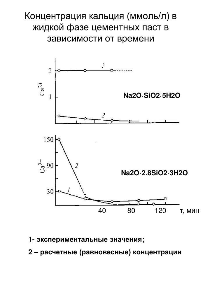 Концентрация кальция (ммоль/л) в жидкой фазе цементных паст в зависимости от времени