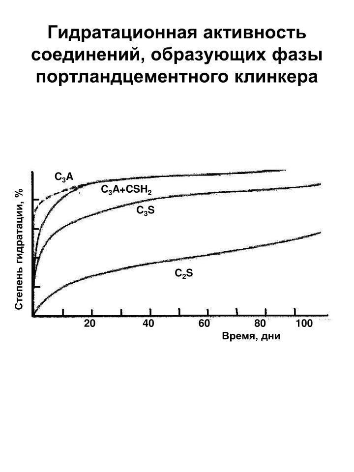 Гидратационная активность соединений, образующих фазы портландцементного клинкера