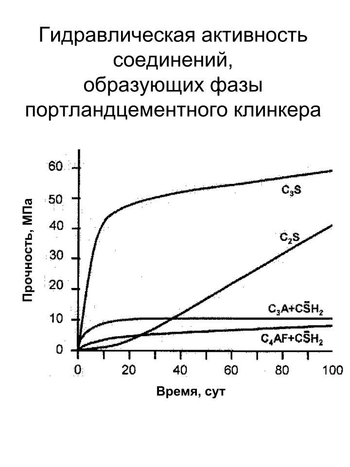 Гидравлическая активность соединений,